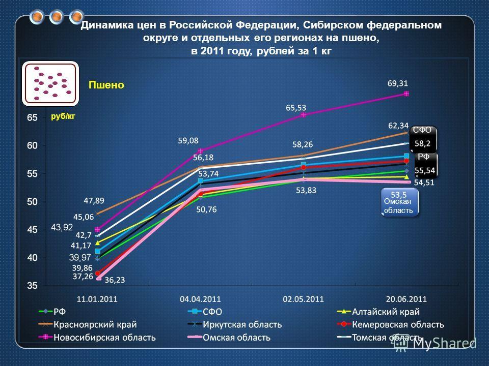 Динамика цен в Российской Федерации, Сибирском федеральном округе и отдельных его регионах на пшено, в 2011 году, рублей за 1 кг СФО РФ Омская область руб/кг Пшено