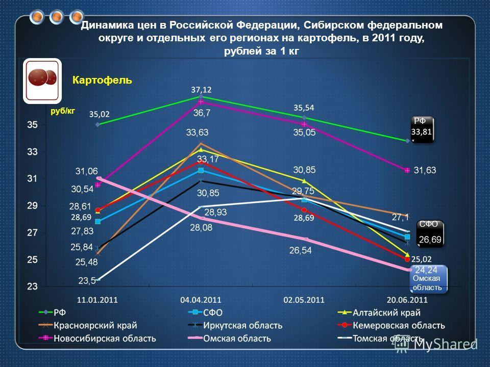 Динамика цен в Российской Федерации, Сибирском федеральном округе и отдельных его регионах на картофель, в 2011 году, рублей за 1 кг СФО РФ Омская область руб/кг Картофель