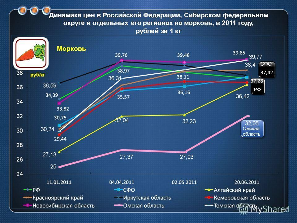 Динамика цен в Российской Федерации, Сибирском федеральном округе и отдельных его регионах на морковь, в 2011 году, рублей за 1 кг СФО РФ Омская область руб/кг Морковь