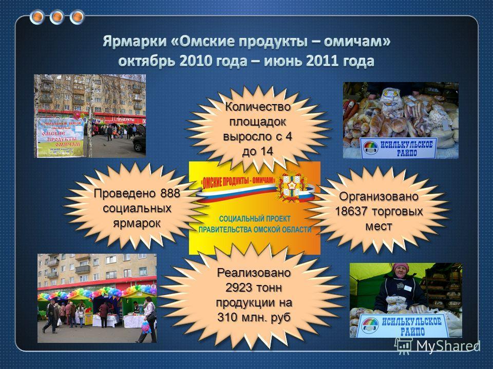 Реализовано 2923 тонн продукции на 310 млн. руб Количество площадок выросло с 4 до 14 Организовано 18637 торговых мест Проведено 888 социальных ярмарок