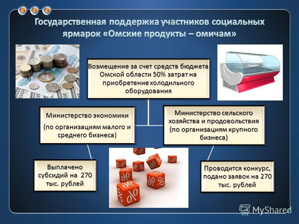 Возмещение за счет средств бюджета Омской области 50% затрат на приобретение холодильного оборудования Министерство экономики (по организациям малого и среднего бизнеса) Выплачено субсидий на 270 тыс. рублей Министерство сельского хозяйства и продово