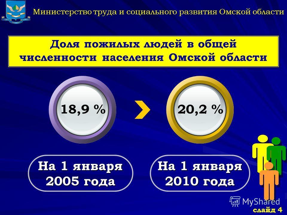Министерство труда и социального развития Омской области Доля пожилых людей в общей численности населения Омской области На 1 января 2005 года На 1 января 2010 года 18,9 %20,2 % слайд 4