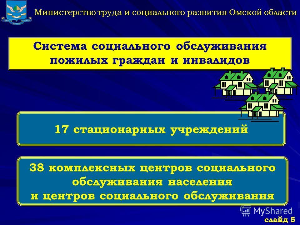 Министерство труда и социального развития Омской области Система социального обслуживания пожилых граждан и инвалидов 38 комплексных центров социального обслуживания населения и центров социального обслуживания 38 комплексных центров социального обсл