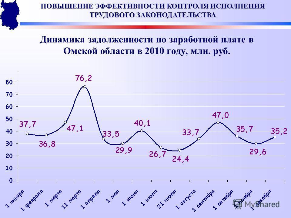 Динамика задолженности по заработной плате в Омской области в 2010 году, млн. руб. ПОВЫШЕНИЕ ЭФФЕКТИВНОСТИ КОНТРОЛЯ ИСПОЛНЕНИЯ ТРУДОВОГО ЗАКОНОДАТЕЛЬСТВА
