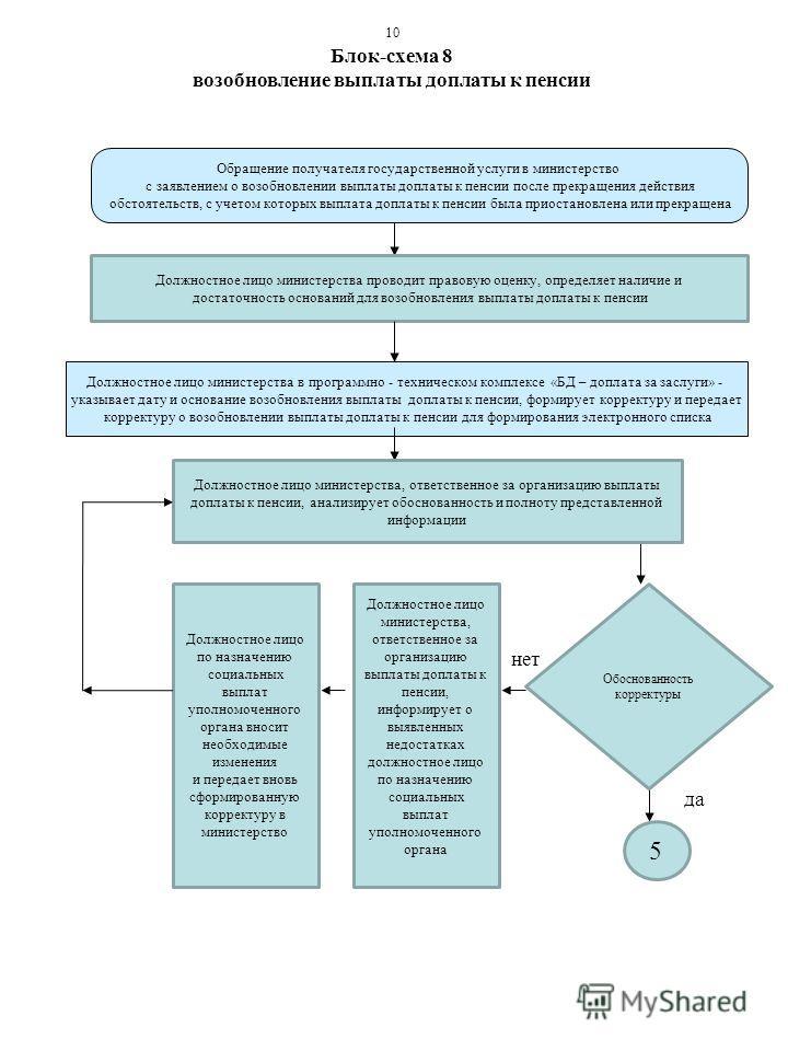 Блок-схема 8 возобновление выплаты доплаты к пенсии Должностное лицо министерства в программно - техническом комплексе «БД – доплата за заслуги» - указывает дату и основание возобновления выплаты доплаты к пенсии, формирует корректуру и передает корр