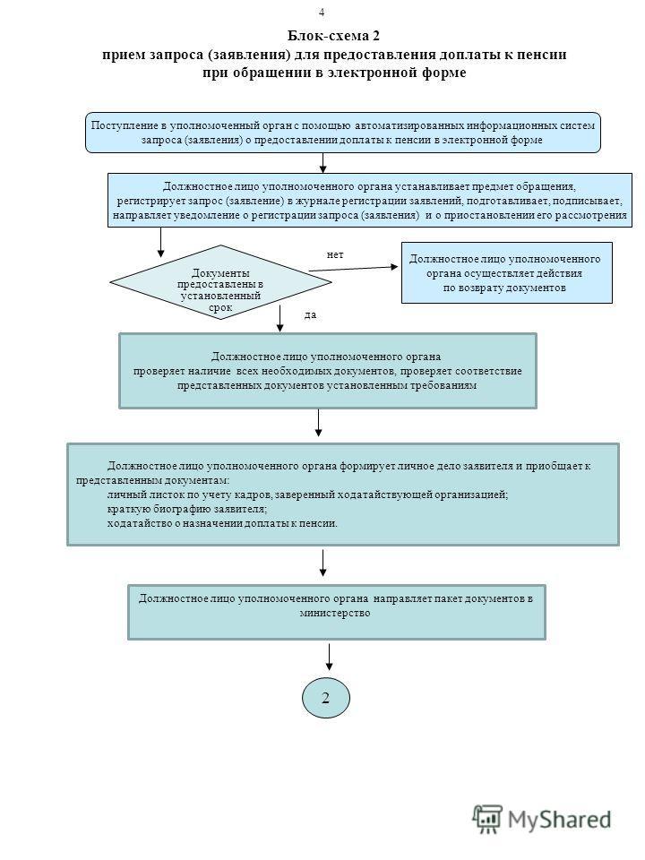 Блок-схема 2 прием запроса (заявления) для предоставления доплаты к пенсии при обращении в электронной форме Поступление в уполномоченный орган с помощью автоматизированных информационных систем запроса (заявления) о предоставлении доплаты к пенсии в