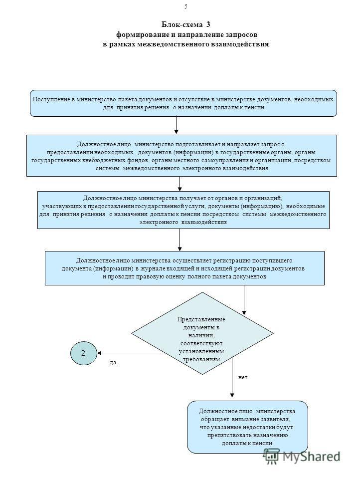 Блок-схема 3 формирование и направление запросов в рамках межведомственного взаимодействия Поступление в министерство пакета документов и отсутствие в министерстве документов, необходимых для принятия решения о назначении доплаты к пенсии Должностное