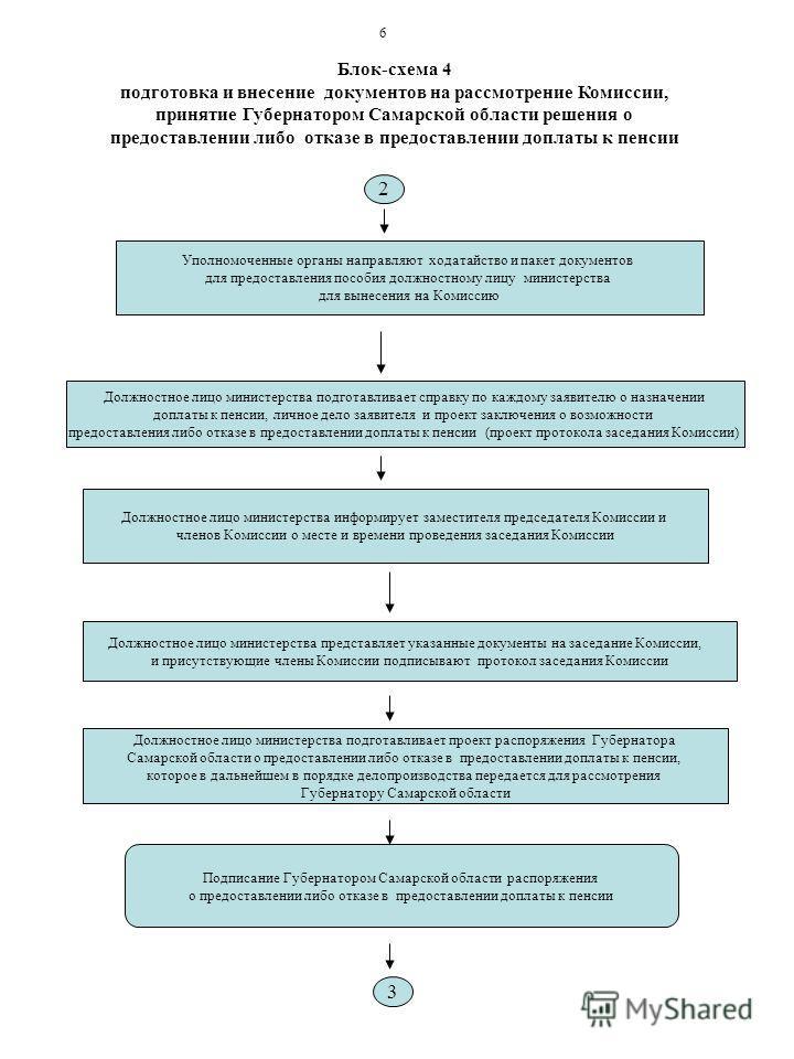 Блок-схема 4 подготовка и внесение документов на рассмотрение Комиссии, принятие Губернатором Самарской области решения о предоставлении либо отказе в предоставлении доплаты к пенсии Должностное лицо министерства информирует заместителя председателя