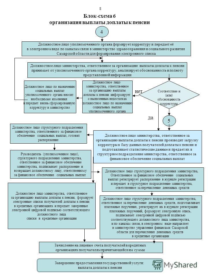 Блок-схема 6 организация выплаты доплаты к пенсии 4 Должностное лицо уполномоченного органа формирует корректуру и передает её в электронном виде по каналам связи в министерство здравоохранения и социального развития Самарской области для формировани