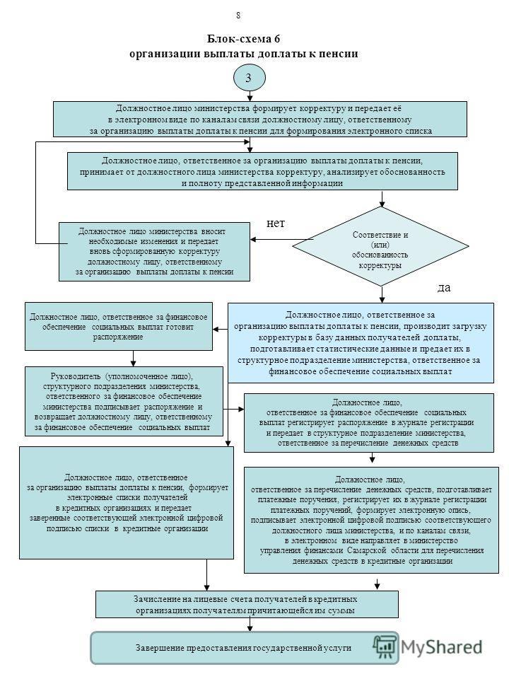 Блок-схема 6 организации выплаты доплаты к пенсии 3 Должностное лицо министерства формирует корректуру и передает её в электронном виде по каналам связи должностному лицу, ответственному за организацию выплаты доплаты к пенсии для формирования электр