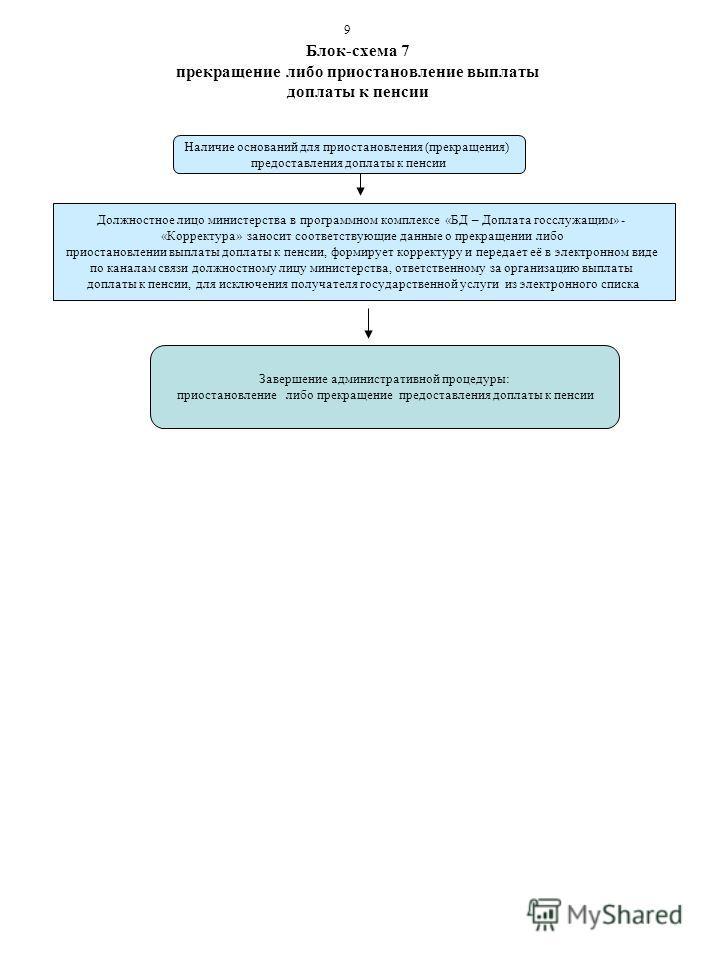 Блок-схема 7 прекращение либо приостановление выплаты доплаты к пенсии Наличие оснований для приостановления (прекращения) предоставления доплаты к пенсии Завершение административной процедуры: приостановление либо прекращение предоставления доплаты