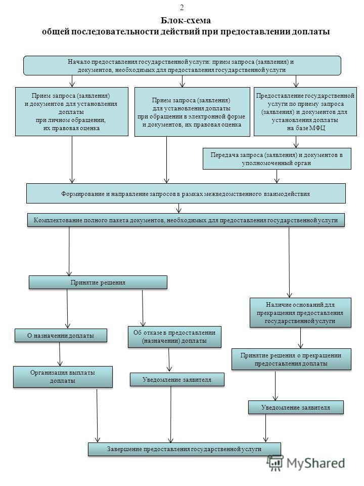 Блок-схема общей последовательности действий при предоставлении доплаты Начало предоставления государственной услуги: прием запроса (заявления) и документов, необходимых для предоставления государственной услуги 2 Предоставление государственной услуг