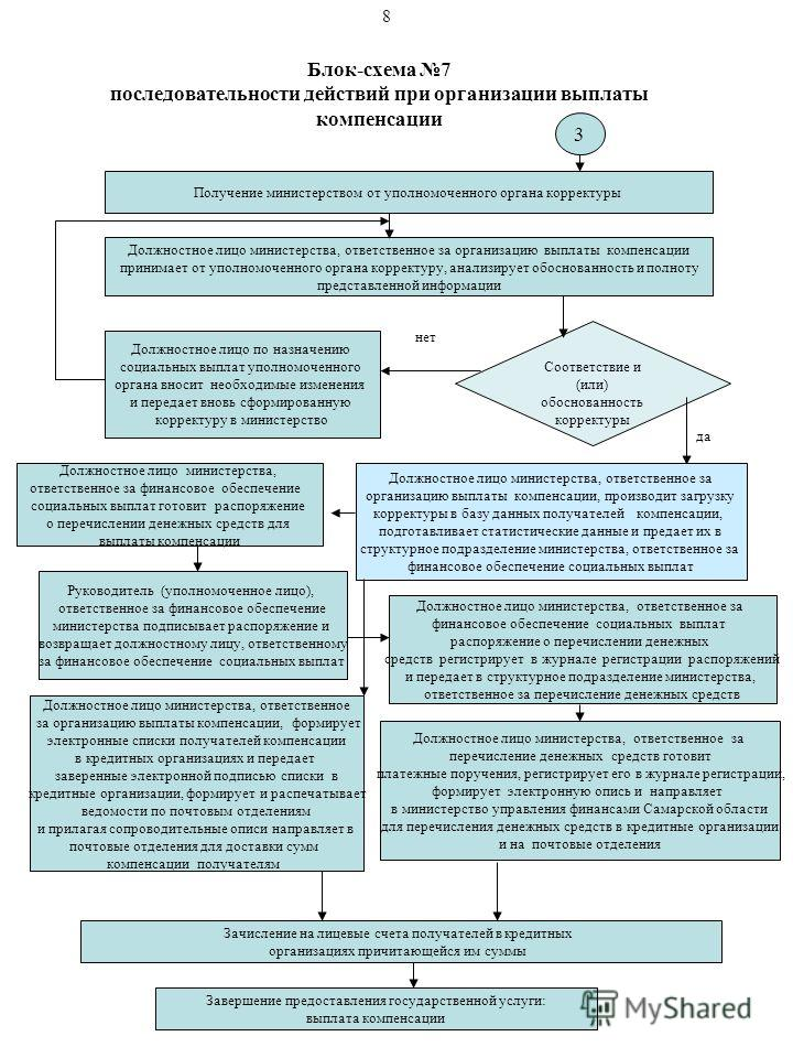 Блок-схема 7 последовательности действий при организации выплаты компенсации 3 Получение министерством от уполномоченного органа корректуры Должностное лицо министерства, ответственное за организацию выплаты компенсации принимает от уполномоченного о