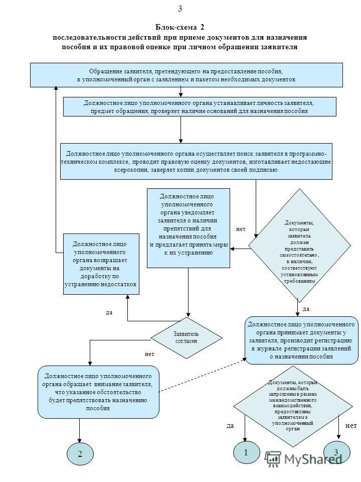 Блок-схема 2 последовательности действий при приеме документов для назначения пособия и их правовой оценке при личном обращении заявителя Обращение заявителя, претендующего на предоставление пособия, в уполномоченный орган с заявлением и пакетом необ