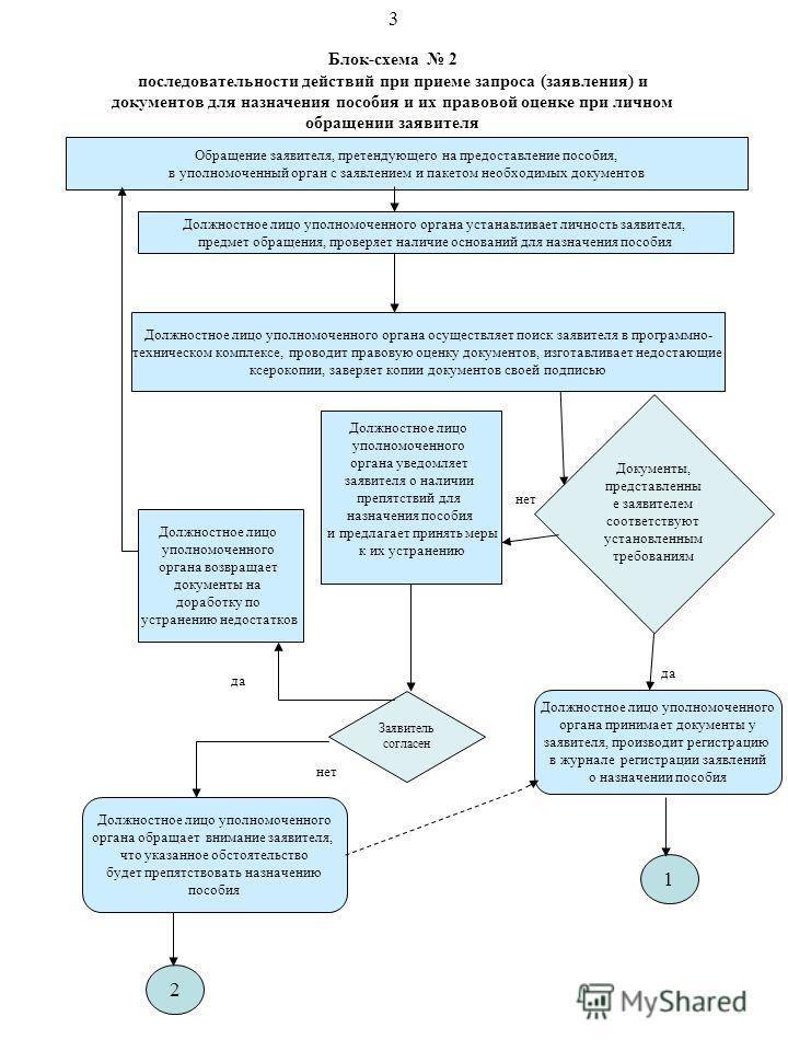 Блок-схема 2 последовательности действий при приеме запроса (заявления) и документов для назначения пособия и их правовой оценке при личном обращении заявителя Обращение заявителя, претендующего на предоставление пособия, в уполномоченный орган с зая