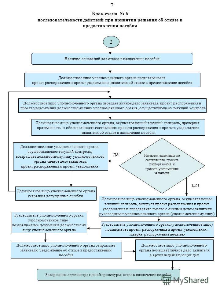 Блок-схема 6 последовательности действий при принятии решения об отказе в предоставлении пособия Наличие оснований для отказа в назначении пособия Должностное лицо уполномоченного органа передает личное дело заявителя, проект распоряжения и проект ув