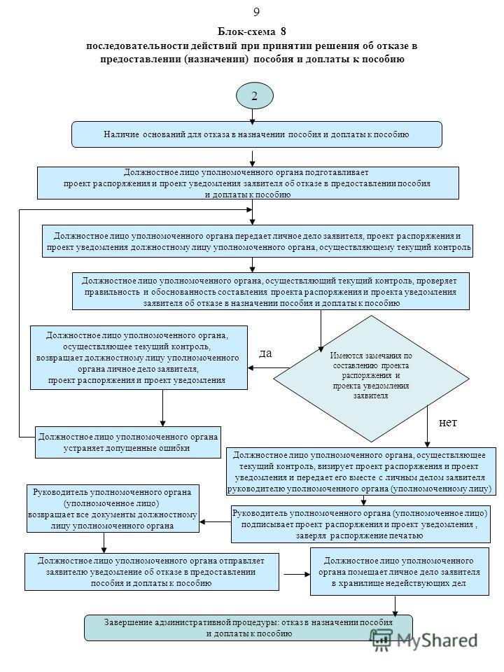 Блок-схема 8 последовательности действий при принятии решения об отказе в предоставлении (назначении) пособия и доплаты к пособию Наличие оснований для отказа в назначении пособия и доплаты к пособию Должностное лицо уполномоченного органа передает л