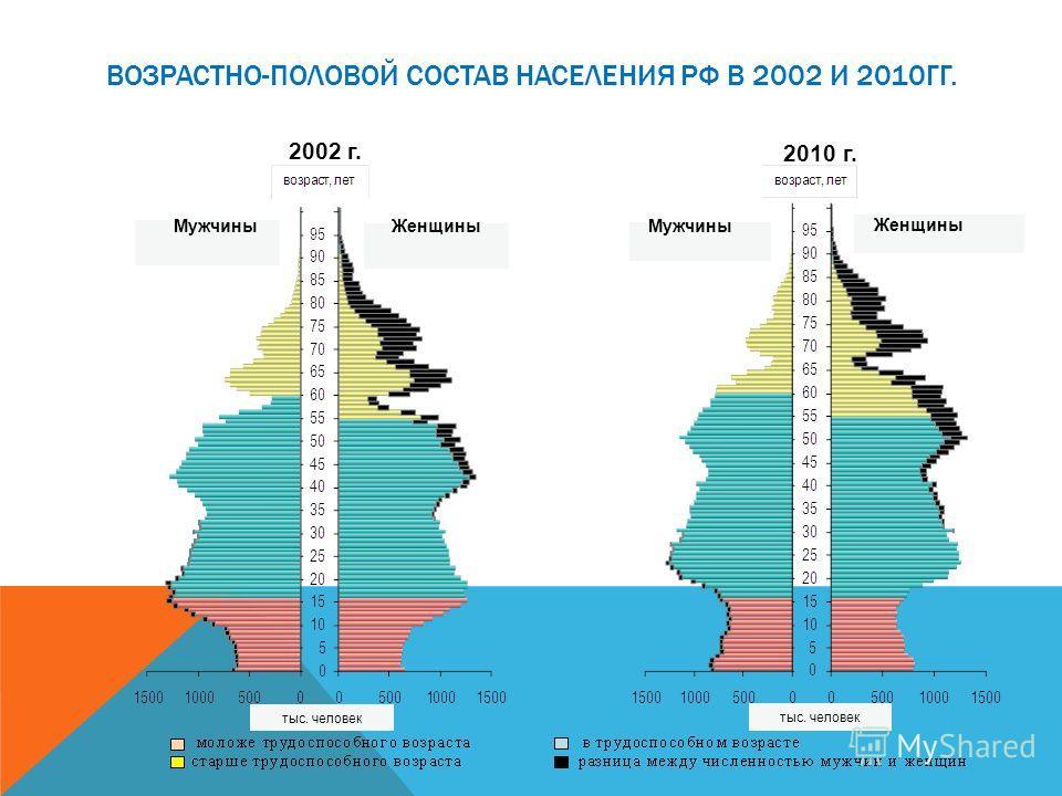 2002 г. 2010 г. ЖенщиныМужчины Женщины Мужчины тыс. человек ВОЗРАСТНО-ПОЛОВОЙ СОСТАВ НАСЕЛЕНИЯ РФ В 2002 И 2010ГГ.