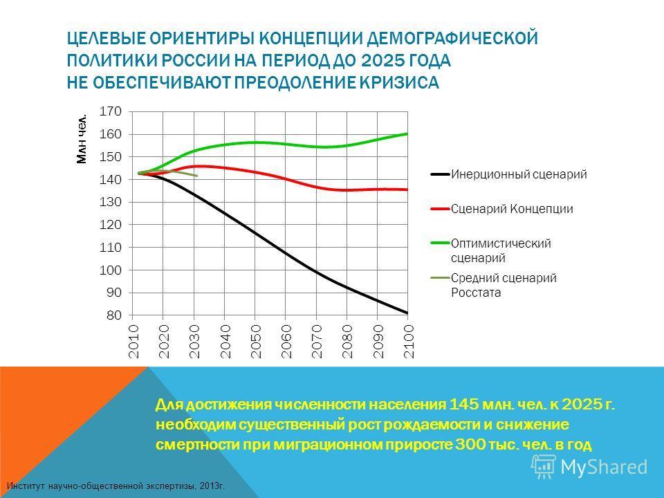 ЦЕЛЕВЫЕ ОРИЕНТИРЫ КОНЦЕПЦИИ ДЕМОГРАФИЧЕСКОЙ ПОЛИТИКИ РОССИИ НА ПЕРИОД ДО 2025 ГОДА НЕ ОБЕСПЕЧИВАЮТ ПРЕОДОЛЕНИЕ КРИЗИСА Для достижения численности населения 145 млн. чел. к 2025 г. необходим существенный рост рождаемости и снижение смертности при мигр