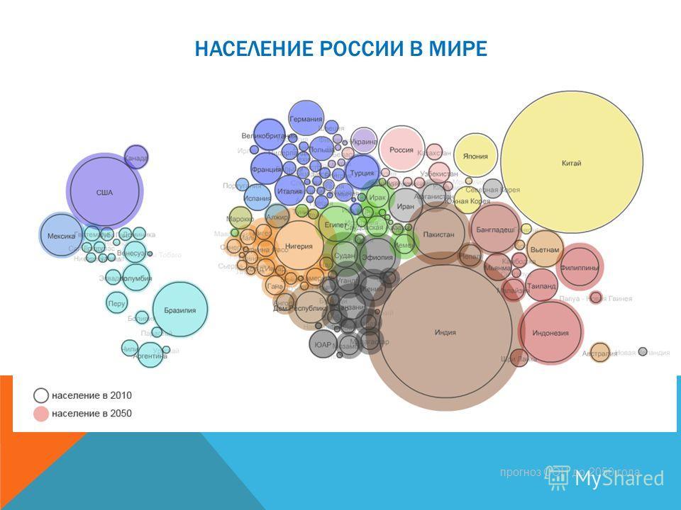 НАСЕЛЕНИЕ РОССИИ В МИРЕ прогноз ООН до 2050 года