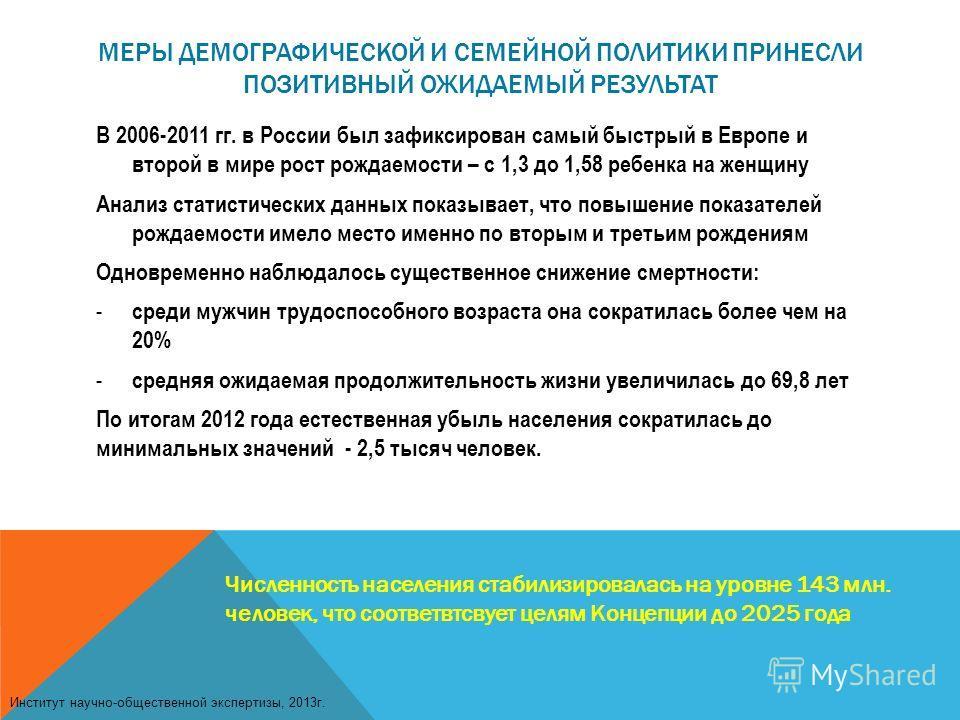 МЕРЫ ДЕМОГРАФИЧЕСКОЙ И СЕМЕЙНОЙ ПОЛИТИКИ ПРИНЕСЛИ ПОЗИТИВНЫЙ ОЖИДАЕМЫЙ РЕЗУЛЬТАТ В 2006-2011 гг. в России был зафиксирован самый быстрый в Европе и второй в мире рост рождаемости – с 1,3 до 1,58 ребенка на женщину Анализ статистических данных показыв