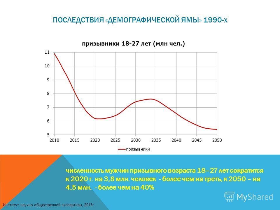 ПОСЛЕДСТВИЯ «ДЕМОГРАФИЧЕСКОЙ ЯМЫ» 1990-х численность мужчин призывного возраста 18–27 лет сократится к 2020 г. на 3,8 млн. человек - более чем на треть, к 2050 – на 4,5 млн. - более чем на 40% Институт научно-общественной экспертизы, 2013г.