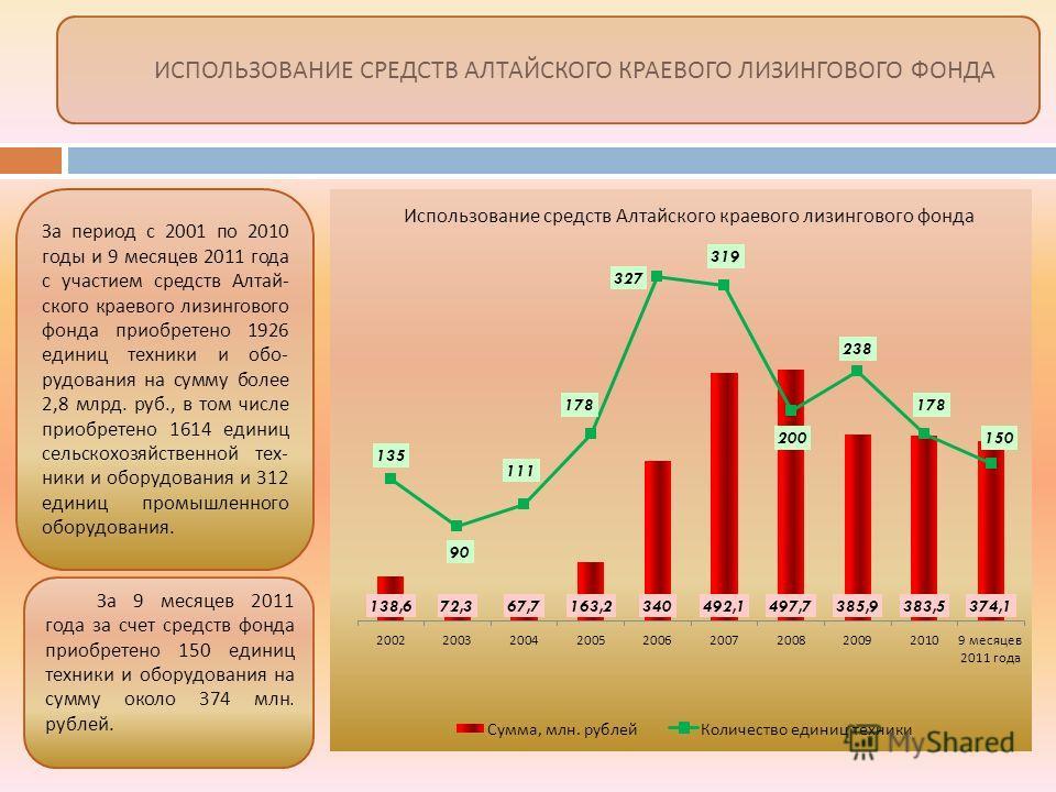 ИСПОЛЬЗОВАНИЕ СРЕДСТВ АЛТАЙСКОГО КРАЕВОГО ЛИЗИНГОВОГО ФОНДА За 9 месяцев 2011 года за счет средств фонда приобретено 150 единиц техники и оборудования на сумму около 374 млн. рублей. За период с 2001 по 2010 годы и 9 месяцев 2011 года с участием сред