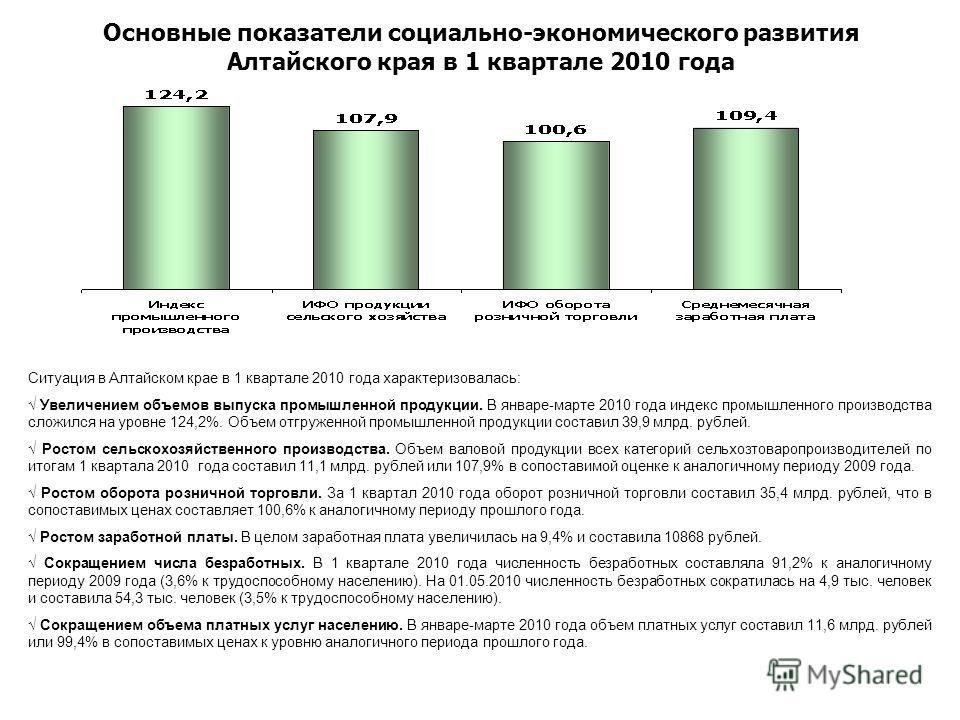 Основные показатели социально-экономического развития Алтайского края в 1 квартале 2010 года Ситуация в Алтайском крае в 1 квартале 2010 года характеризовалась: Увеличением объемов выпуска промышленной продукции. В январе-марте 2010 года индекс промы