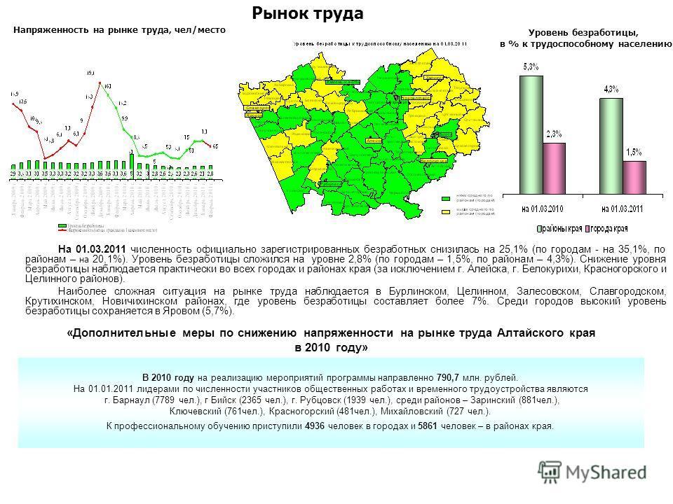 На 01.03.2011 численность официально зарегистрированных безработных снизилась на 25,1% (по городам - на 35,1%, по районам – на 20,1%). Уровень безработицы сложился на уровне 2,8% (по городам – 1,5%, по районам – 4,3%). Снижение уровня безработицы наб