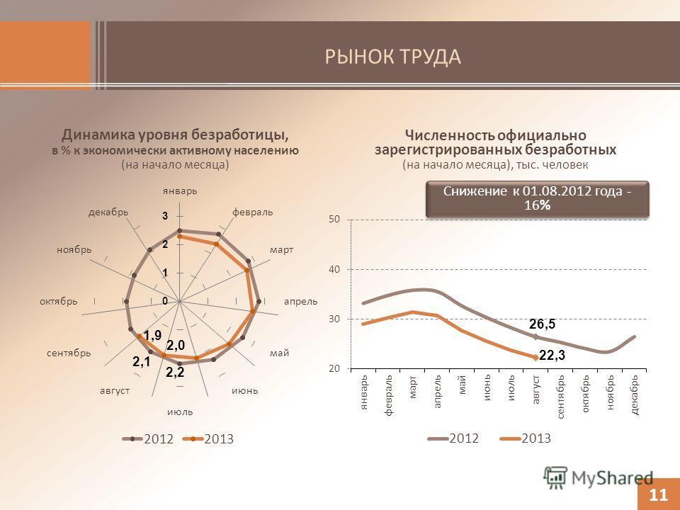 РЫНОК ТРУДА Динамика уровня безработицы, в % к экономически активному населению (на начало месяца) 11 Численность официально зарегистрированных безработных (на начало месяца), тыс. человек Снижение к 01.08.2012 года - 16%