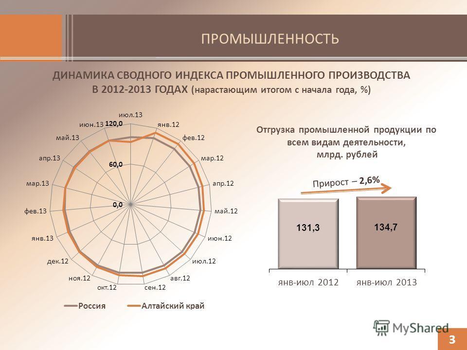ПРОМЫШЛЕННОСТЬ ДИНАМИКА СВОДНОГО ИНДЕКСА ПРОМЫШЛЕННОГО ПРОИЗВОДСТВА В 2012-2013 ГОДАХ (нарастающим итогом с начала года, %) 3 Отгрузка промышленной продукции по всем видам деятельности, млрд. рублей