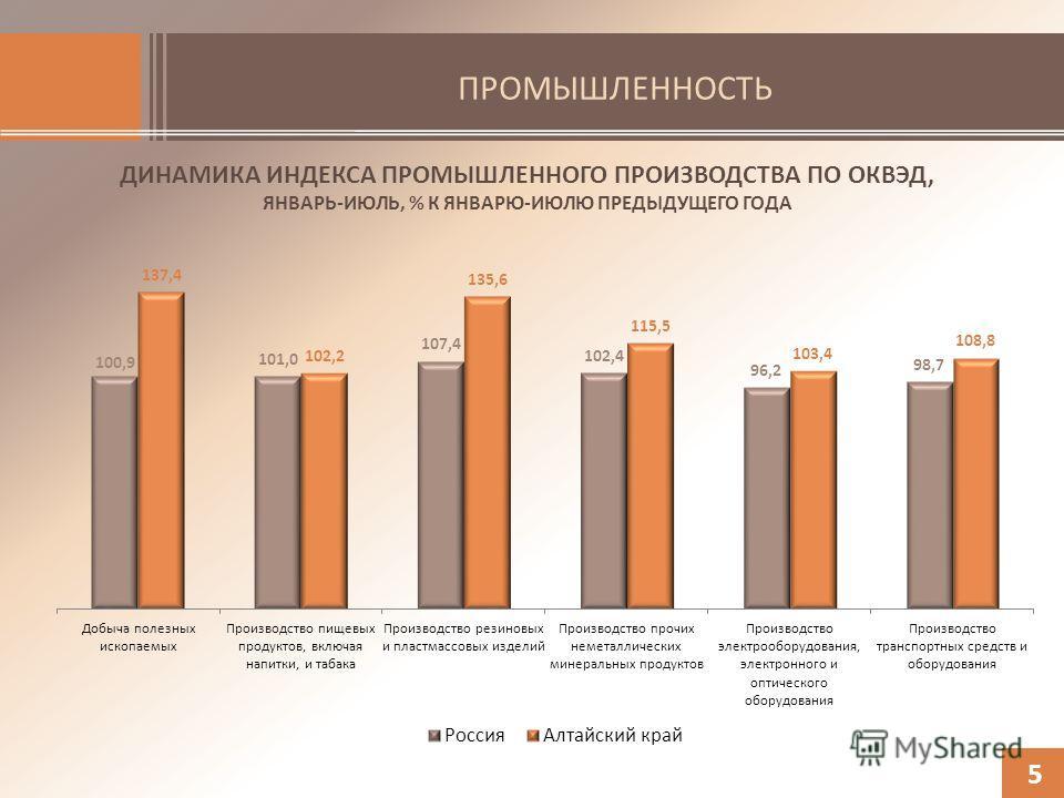 ПРОМЫШЛЕННОСТЬ ДИНАМИКА ИНДЕКСА ПРОМЫШЛЕННОГО ПРОИЗВОДСТВА ПО ОКВЭД, ЯНВАРЬ-ИЮЛЬ, % К ЯНВАРЮ-ИЮЛЮ ПРЕДЫДУЩЕГО ГОДА 5