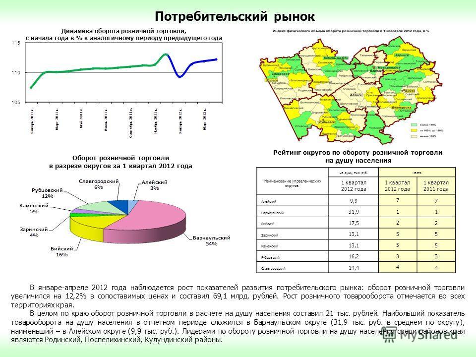 Потребительский рынок В январе-апреле 2012 года наблюдается рост показателей развития потребительского рынка: оборот розничной торговли увеличился на 12,2% в сопоставимых ценах и составил 69,1 млрд. рублей. Рост розничного товарооборота отмечается во