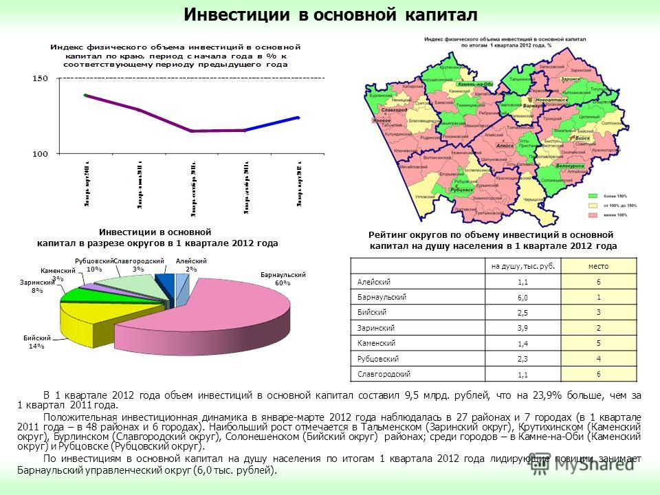 В 1 квартале 2012 года объем инвестиций в основной капитал составил 9,5 млрд. рублей, что на 23,9% больше, чем за 1 квартал 2011 года. Положительная инвестиционная динамика в январе-марте 2012 года наблюдалась в 27 районах и 7 городах (в 1 квартале 2