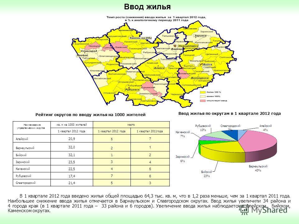 Ввод жилья В 1 квартале 2012 года введено жилья общей площадью 64,3 тыс. кв. м, что в 1,2 раза меньше, чем за 1 квартал 2011 года. Наибольшее снижение ввода жилья отмечается в Барнаульском и Славгородском округах. Ввод жилья увеличили 34 района и 4 г