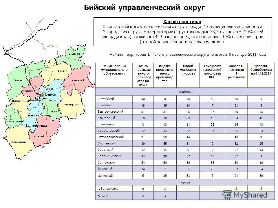 Характеристика: В состав Бийского управленческого округа входят 13 муниципальных районов и 2 городских округа. На территории округа площадью 33,5 тыс. кв. км (20% всей площади края) проживает 459 тыс. человек, что составляет 19% населения края (второ