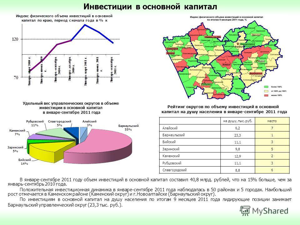 В январе-сентябре 2011 году объем инвестиций в основной капитал составил 40,8 млрд. рублей, что на 15% больше, чем за январь-сентябрь 2010 года. Положительная инвестиционная динамика в январе-сентябре 2011 года наблюдалась в 50 районах и 5 городах. Н