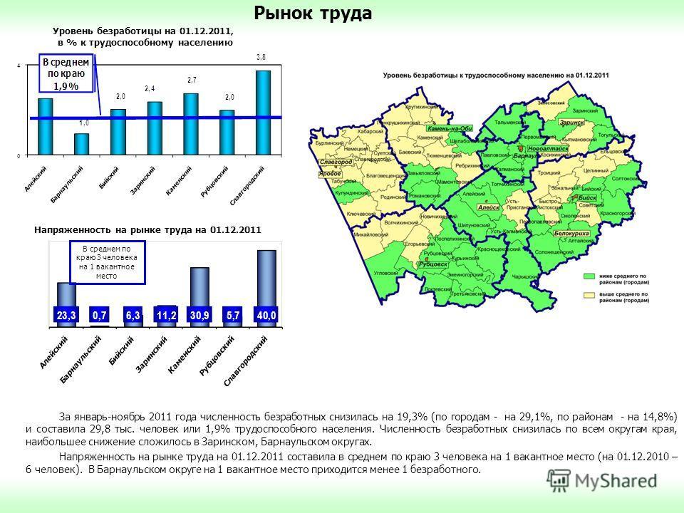 За январь-ноябрь 2011 года численность безработных снизилась на 19,3% (по городам - на 29,1%, по районам - на 14,8%) и составила 29,8 тыс. человек или 1,9% трудоспособного населения. Численность безработных снизилась по всем округам края, наибольшее