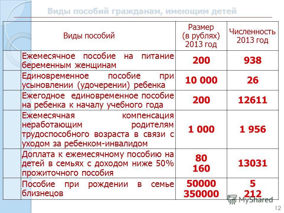 Губернаторские выплаты на 3 ребенка в московской области было