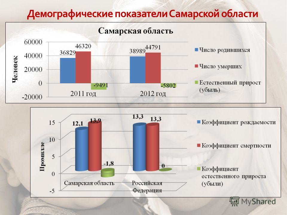 Демографические показатели Самарской области