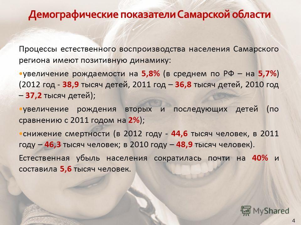Процессы естественного воспроизводства населения Самарского региона имеют позитивную динамику: увеличение рождаемости на 5,8% (в среднем по РФ – на 5,7%) (2012 год - 38,9 тысяч детей, 2011 год – 36,8 тысяч детей, 2010 год – 37,2 тысяч детей); увеличе