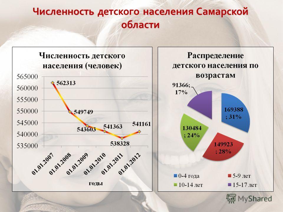 Численность населения Самарской области Численность детского населения Самарской области