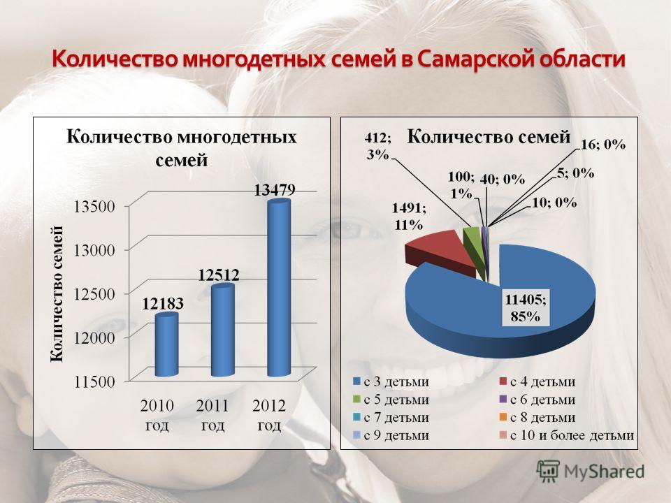 Количество многодетных семей в Самарской области