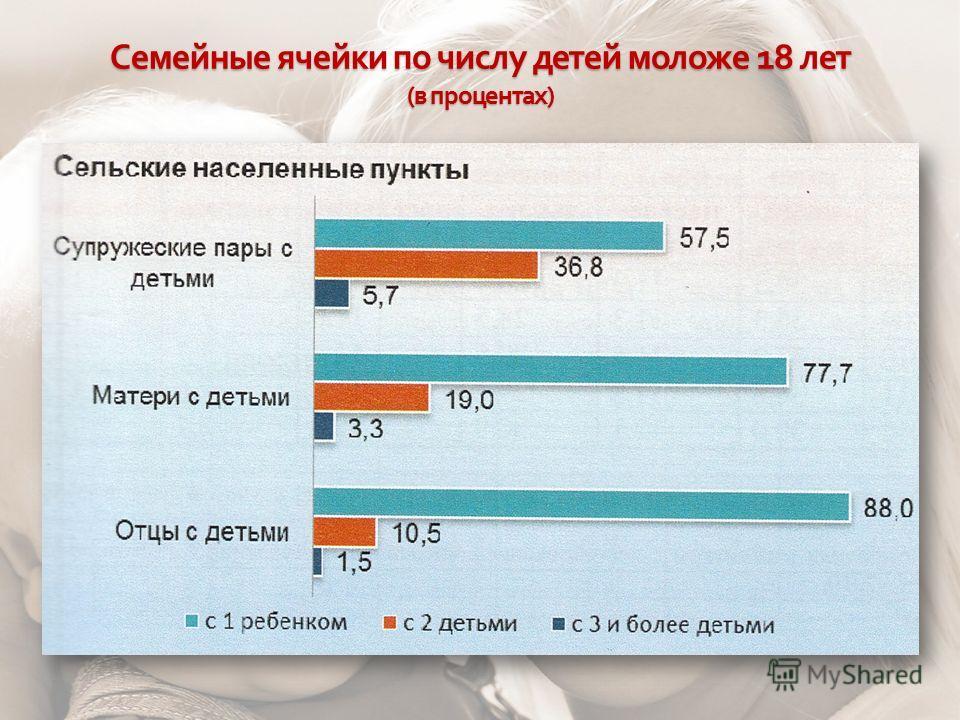 Семейные ячейки по числу детей моложе 18 лет ( в процентах )