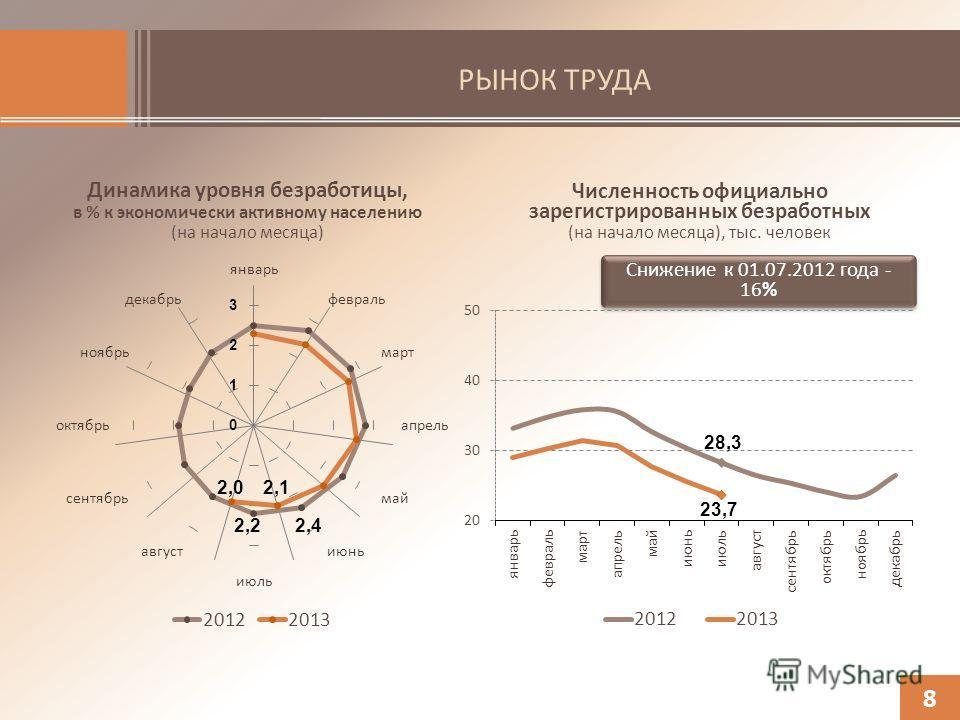 РЫНОК ТРУДА Динамика уровня безработицы, в % к экономически активному населению (на начало месяца) 8 Численность официально зарегистрированных безработных (на начало месяца), тыс. человек Снижение к 01.07.2012 года - 16%