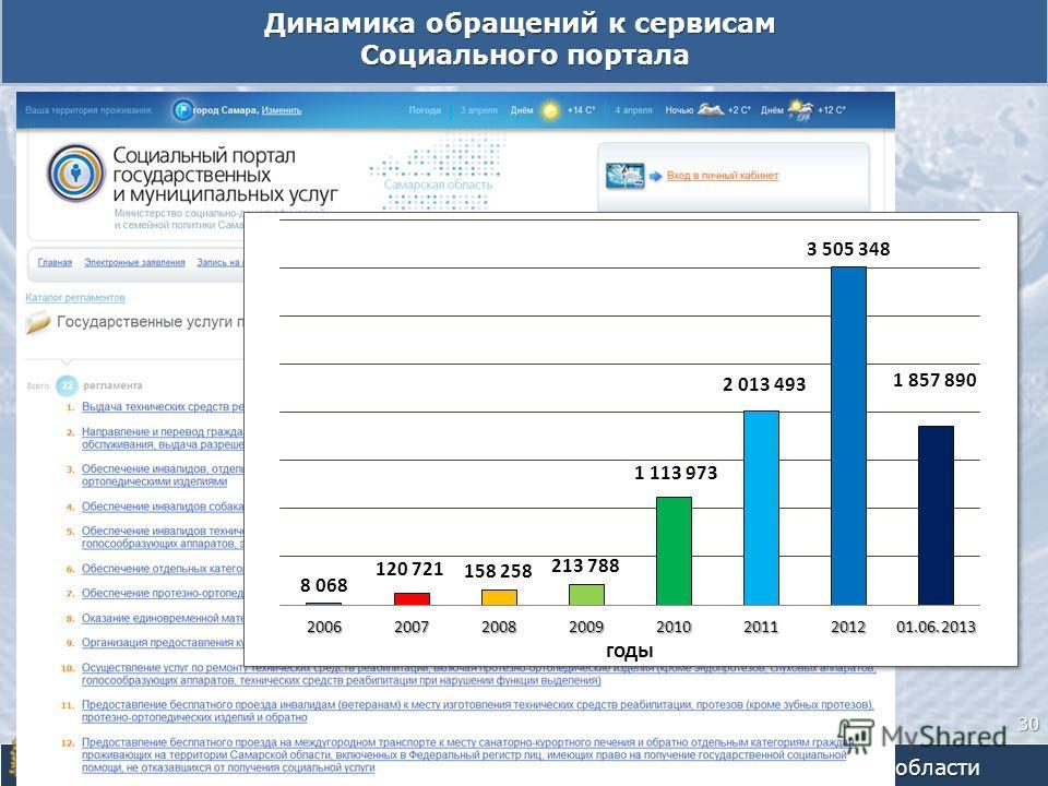 Динамика обращений к сервисам Социального портала Социального портала Министерство социально-демографической и семейной политики Самарской области 30