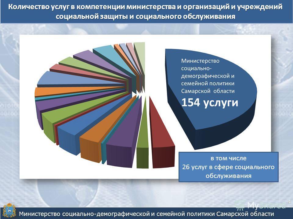 Количество услуг в компетенции министерства и организаций и учреждений социальной защиты и социального обслуживания Министерство социально-демографической и семейной политики Самарской области 4 в том числе 26 услуг в сфере социального обслуживания