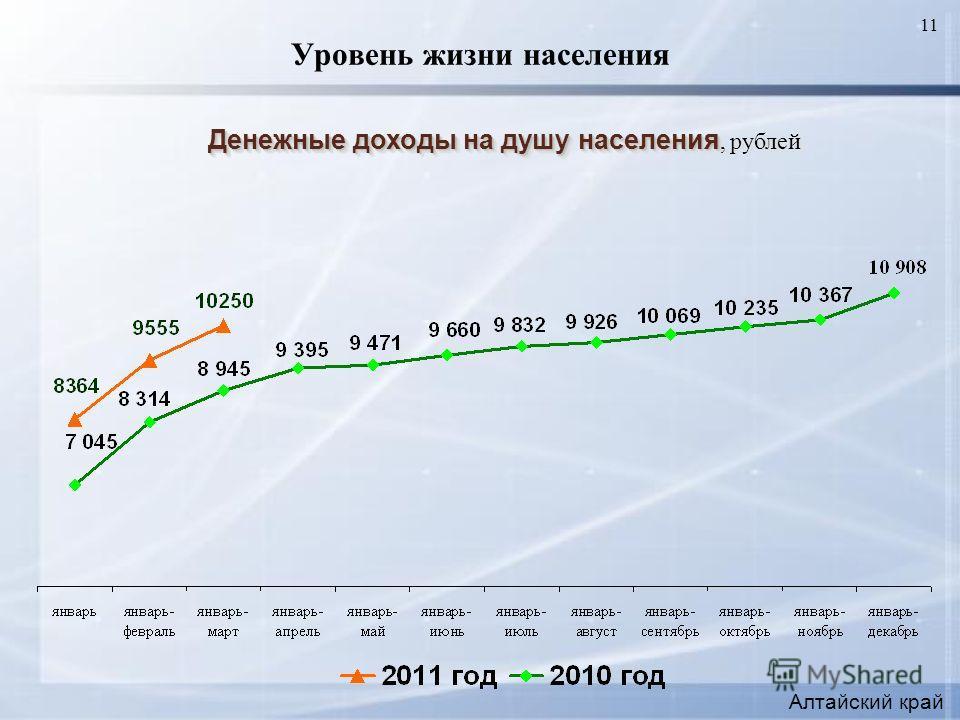 11 Уровень жизни населения Денежные доходы на душу населения Денежные доходы на душу населения, рублей Алтайский край