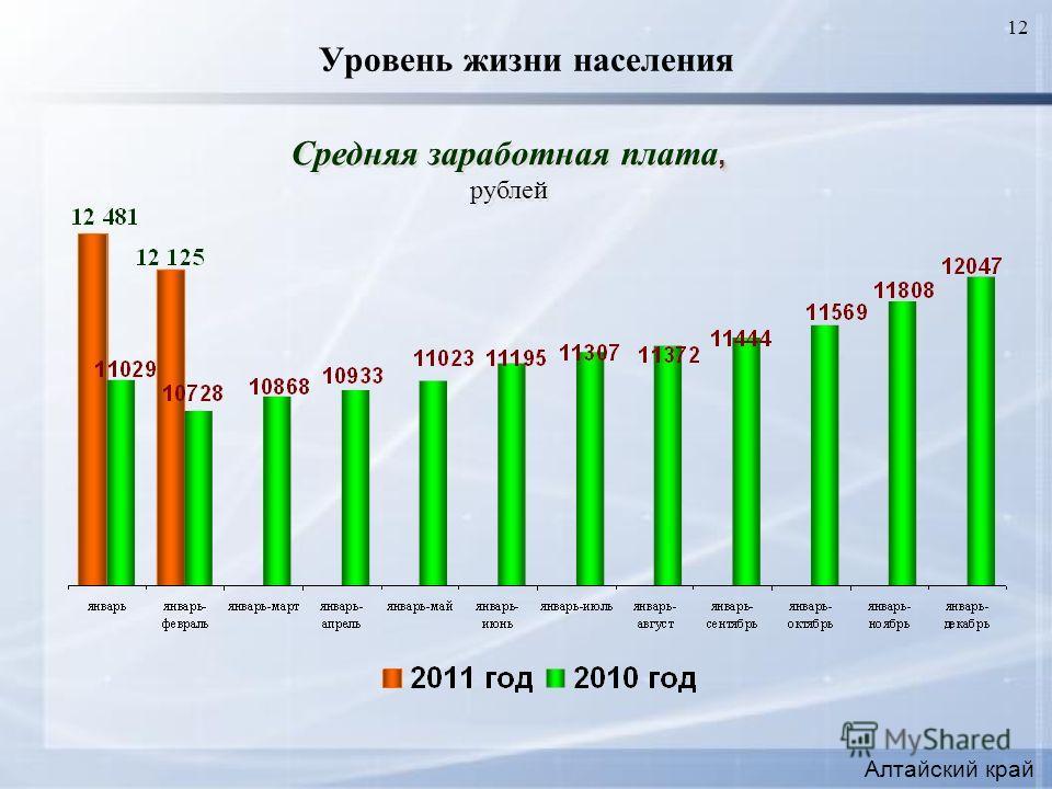 12 Уровень жизни населения, Средняя заработная плата, рублей, Средняя заработная плата, рублей Алтайский край