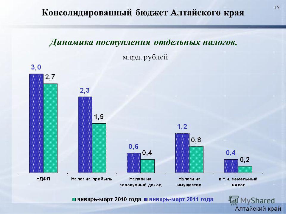 15 Консолидированный бюджет Алтайского края Динамика поступления отдельных налогов, млрд. рублей Алтайский край